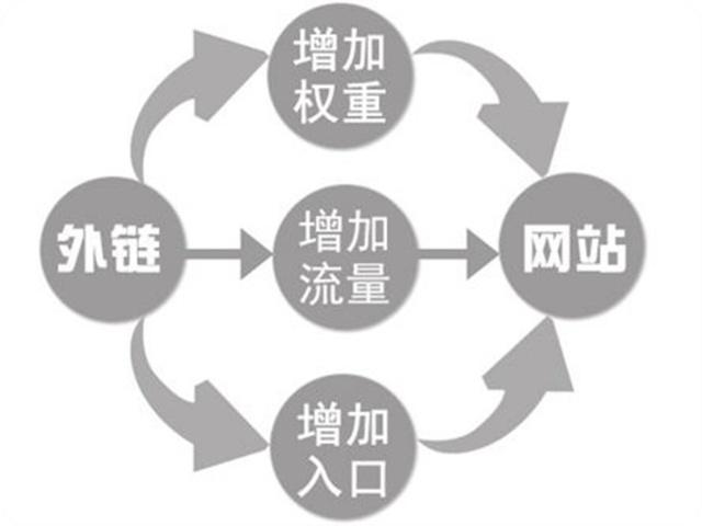 SEO优化过程中,外链怎么发?
