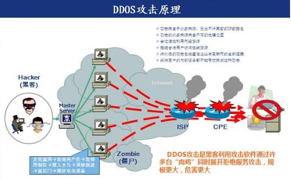 什么是DDoS攻击,要怎样做才能防御它?